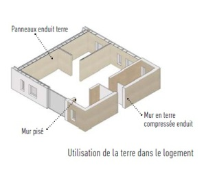 terre_dans_logement